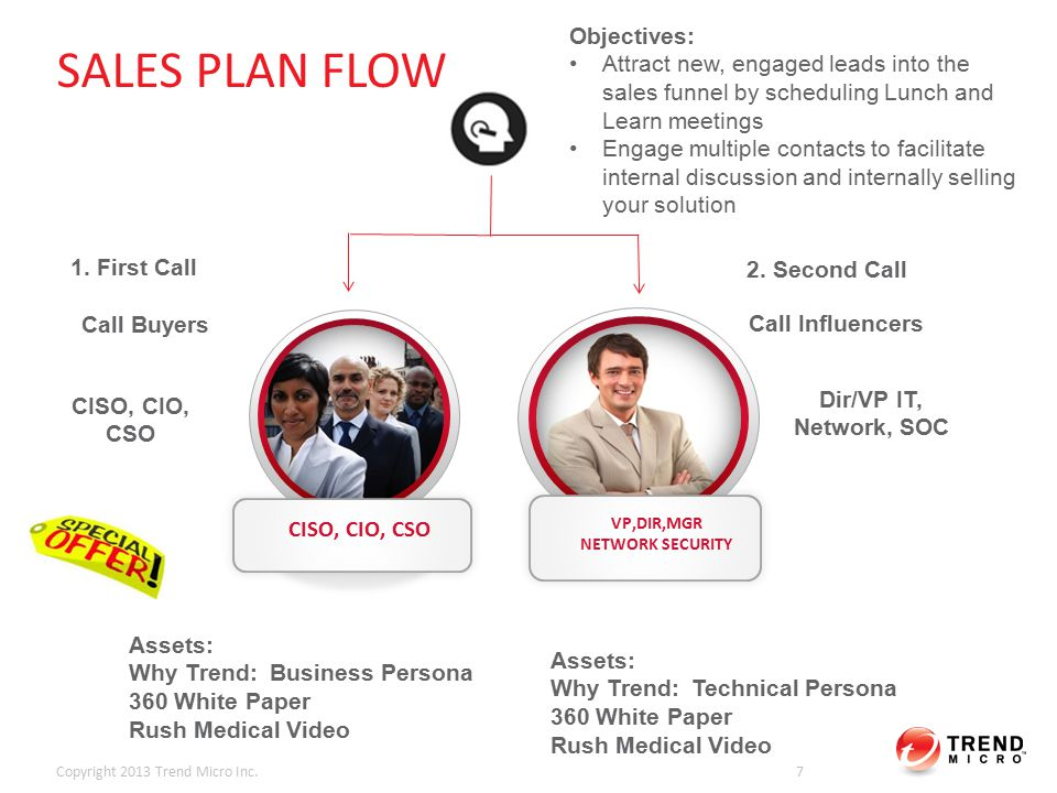 SALES PROGRAM TACTICS Copyright 2013 Trend Micro Inc.8 1 2 3 Place call into both Network and C-level contacts ideally one after the other.
