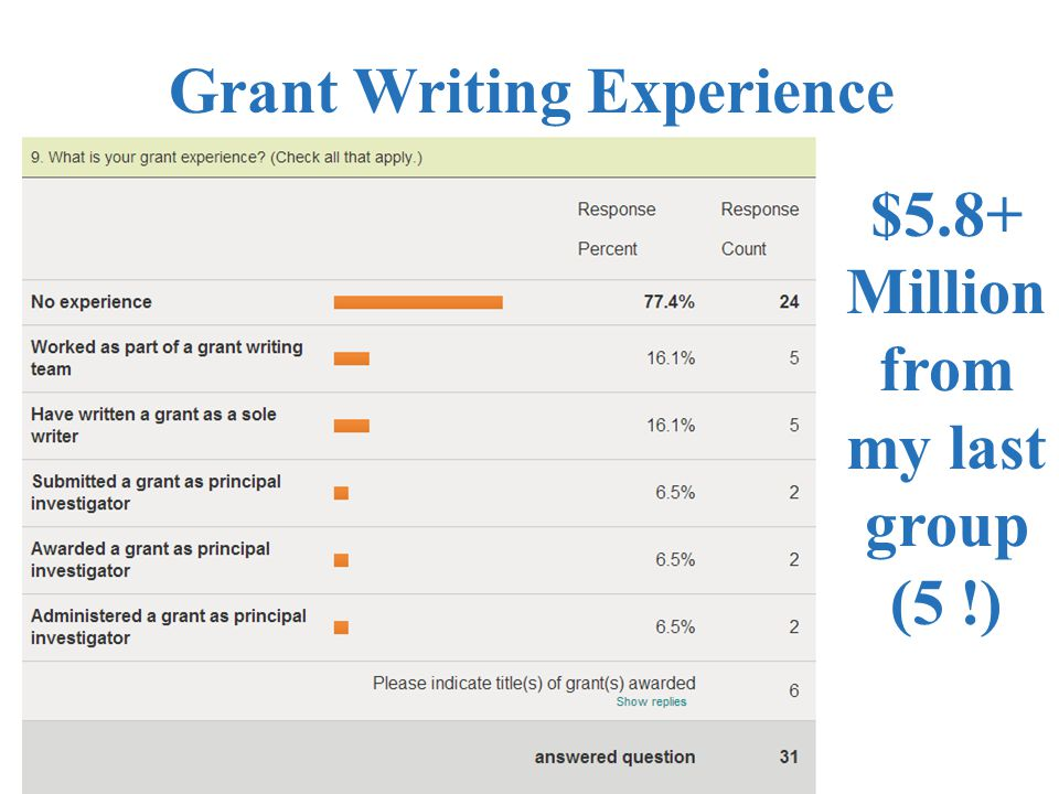 Grant Writing Experience $5.8+ Million from my last group (5 !)
