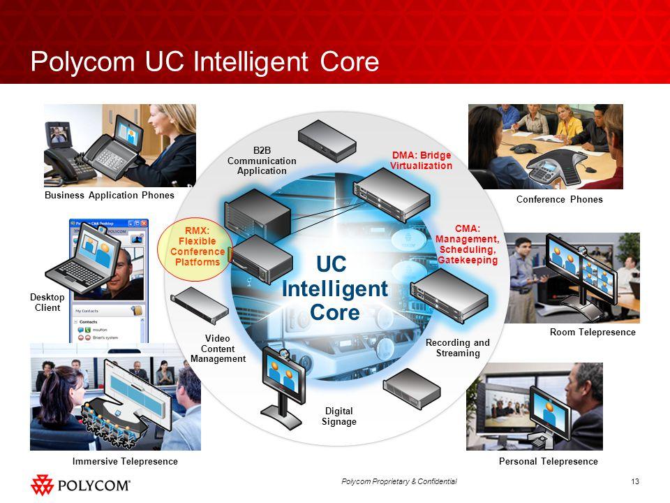 13Polycom Proprietary & Confidential UC Intelligent Core Polycom UC Intelligent Core Conference Phones Desktop Client Personal Telepresence Business A