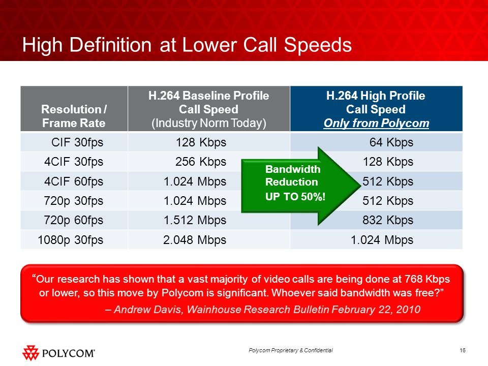 16Polycom Proprietary & Confidential High Definition at Lower Call Speeds Resolution / Frame Rate H.264 Baseline Profile Call Speed (Industry Norm Tod