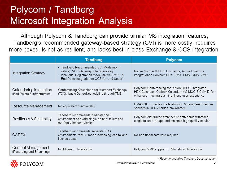 24Polycom Proprietary & Confidential Polycom / Tandberg Microsoft Integration Analysis Although Polycom & Tandberg can provide similar MS integration