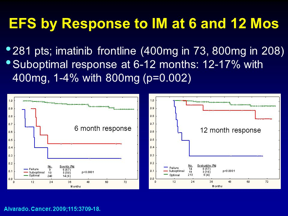 EFS by Response to IM at 6 and 12 Mos 6 month response 12 month response 281 pts; imatinib frontline (400mg in 73, 800mg in 208) Suboptimal response a