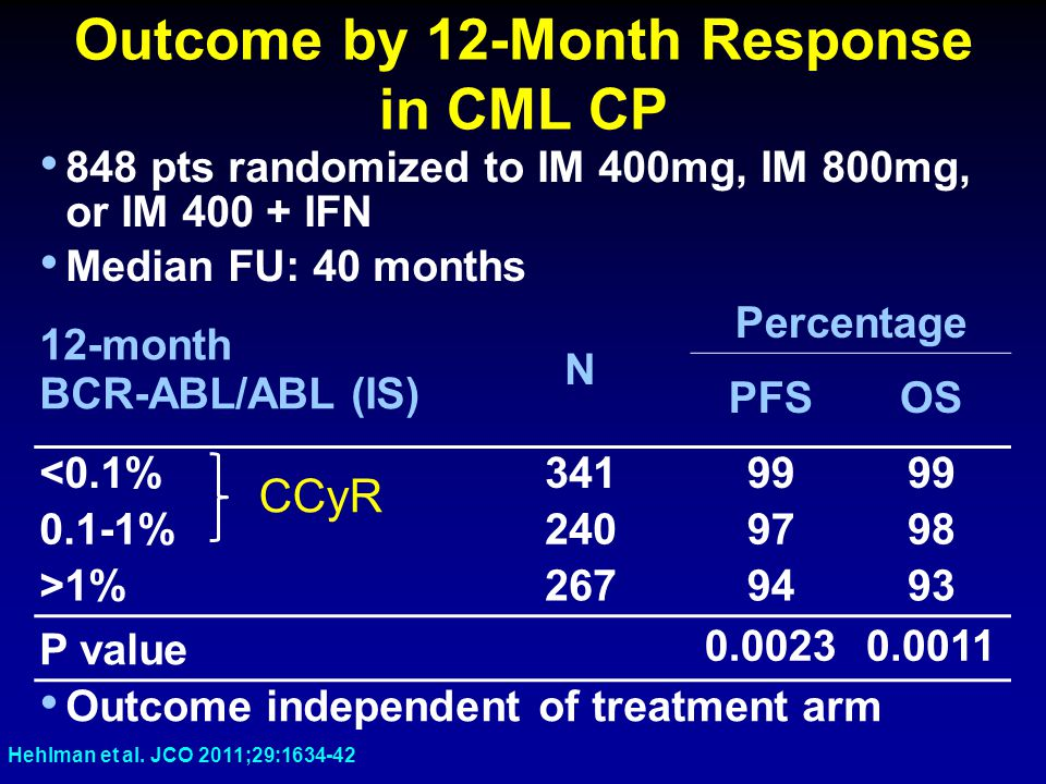 Outcome by 12-Month Response in CML CP 848 pts randomized to IM 400mg, IM 800mg, or IM 400 + IFN Median FU: 40 months 12-month BCR-ABL/ABL (IS) N Perc