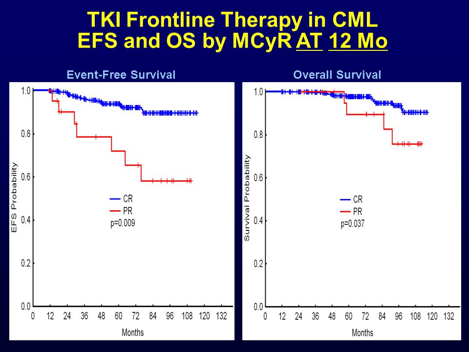 TKI Frontline Therapy in CML EFS and OS by MCyR AT 12 Mo Event-Free SurvivalOverall Survival