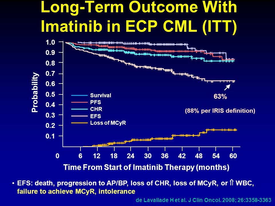 Long-Term Outcome With Imatinib in ECP CML (ITT) de Lavallade H et al. J Clin Oncol. 2008; 26:3358-3363 EFS: death, progression to AP/BP, loss of CHR,
