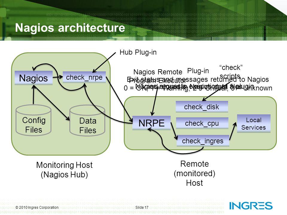 Monitoring Host (Nagios Hub) Nagios check_nrpe Config Files Data Files Nagios architecture © 2010 Ingres CorporationSlide 17 Remote (monitored) Host N