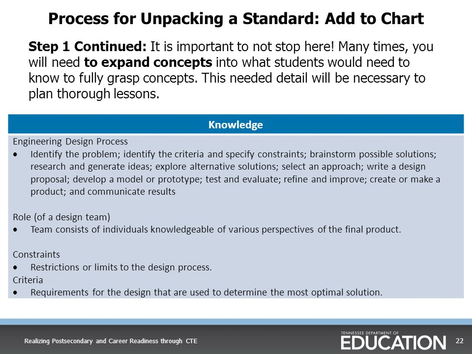 Process for Unpacking a Standard: Add to Chart Step 1 Continued: It is important to not stop here! Many times, you will need to expand concepts into w