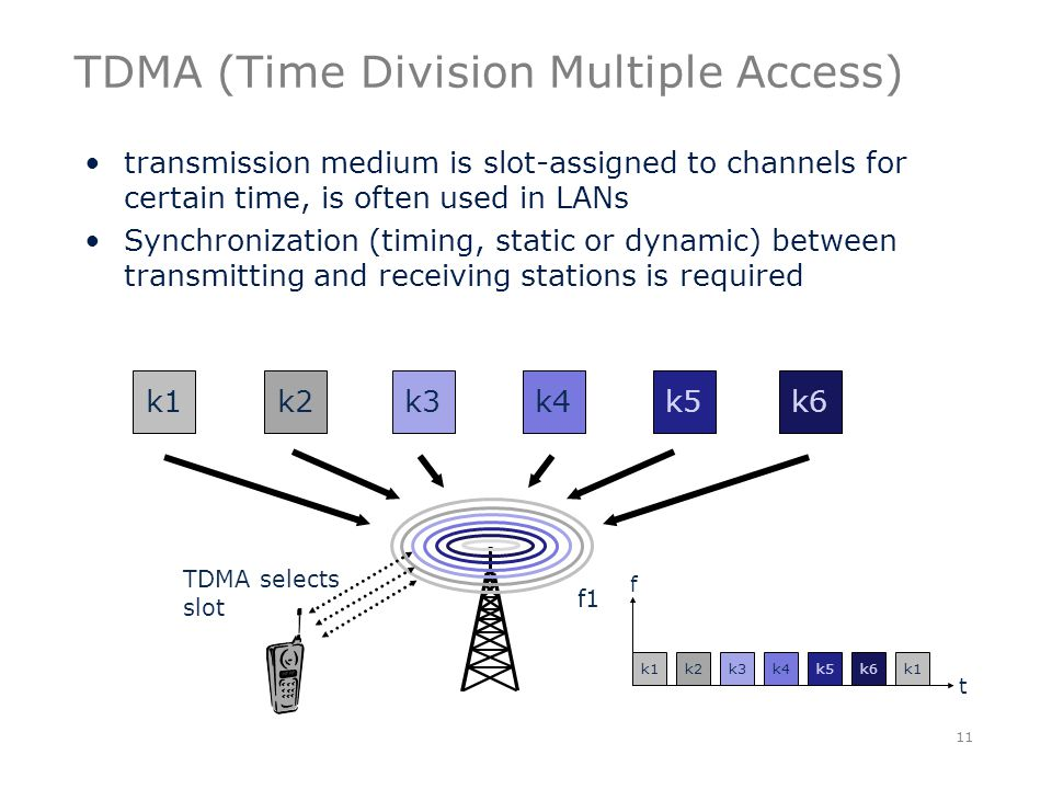 TDMA (Time Division Multiple Access) transmission medium is slot-assigned to channels for certain time, is often used in LANs Synchronization (timing, static or dynamic) between transmitting and receiving stations is required 11 k1k2k3k4k5k6 f1 t f k1k2k3k4k5k6k1 TDMA selects slot