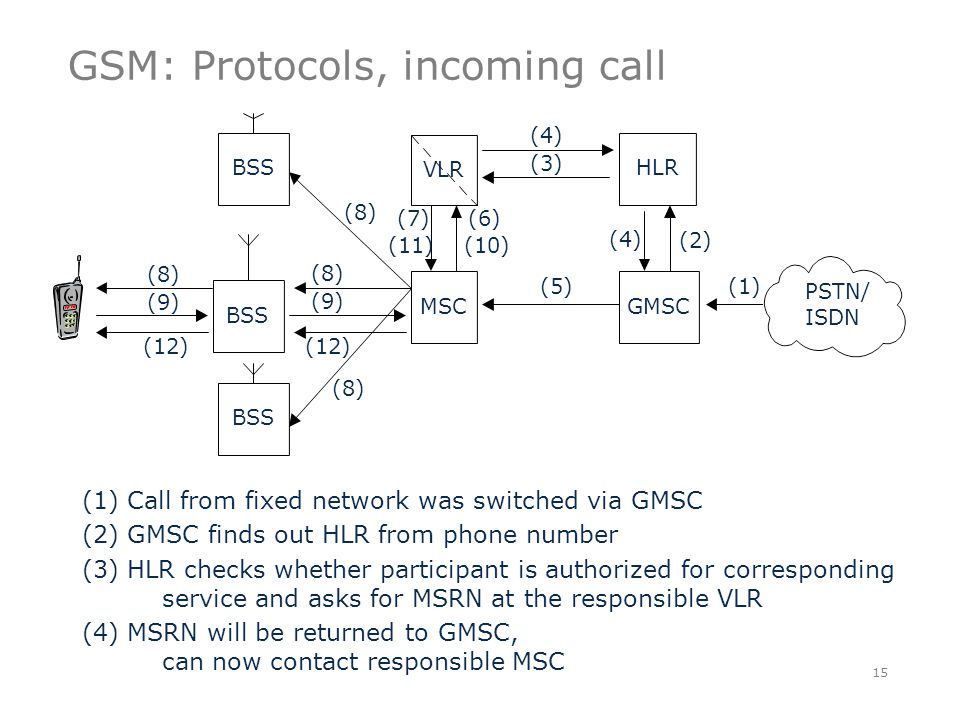 GSM: Protocols, incoming call 15 VLR BSS MSCGMSC HLRBSS (4) (2) (4) (5) (3) (10) (6) (11) (7) (8) (9) (12) (8) (1) (12) (9) (8) PSTN/ ISDN (1) Call from fixed network was switched via GMSC (2) GMSC finds out HLR from phone number (3) HLR checks whether participant is authorized for corresponding service and asks for MSRN at the responsible VLR (4) MSRN will be returned to GMSC, can now contact responsible MSC