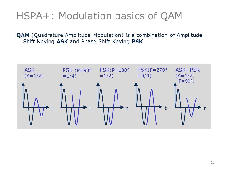 HSPA+: Modulation basics of QAM QAM (Quadrature Amplitude Modulation) is a combination of Amplitude Shift Keying ASK and Phase Shift Keying PSK 21 ASK (A=1/2) t t ASK+PSK (A=1/2, P= 90° ) t PSK (P=90° =1/4) t PSK (P=180° =1/2) t PSK (P=270° =3/4)