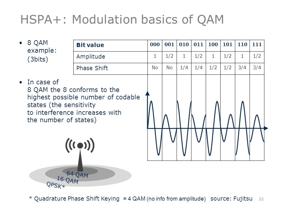 Bit value 000001010011100101110111 Amplitude 11/21 1 1 Phase Shift No 1/4 1/2 3/4 HSPA+: Modulation basics of QAM 22 64 QAM 16 QAM QPSK* * Quadrature Phase Shift Keying = 4 QAM (no info from amplitude) source: Fujitsu 8 QAM example: (3bits) In case of 8 QAM the 8 conforms to the highest possible number of codable states (the sensitivity to interference increases with the number of states)