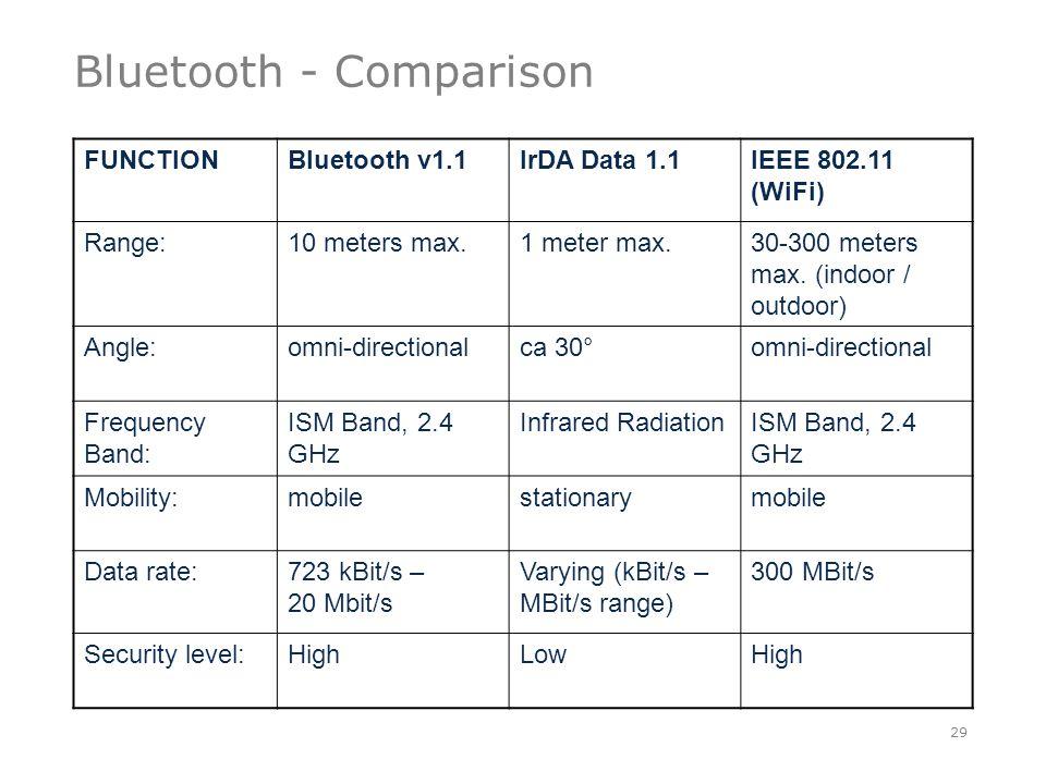 Bluetooth - Comparison 29 FUNCTIONBluetooth v1.1IrDA Data 1.1IEEE 802.11 (WiFi) Range:10 meters max.1 meter max.30-300 meters max.