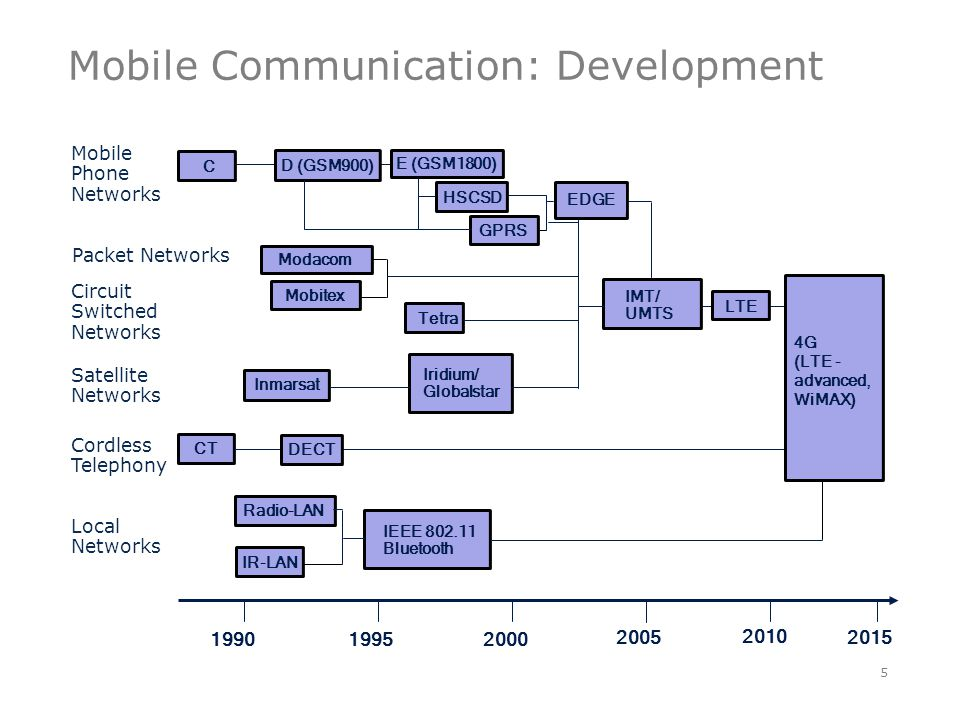 Mobile Communication: Development 5 200019951990 Mobile Phone Networks Packet Networks Circuit Switched Networks Satellite Networks Local Networks 2005 D (GSM900) C Modacom Mobitex Tetra Inmarsat IR-LAN IMT/ UMTS IEEE 802.11 Bluetooth Radio-LAN Iridium/ Globalstar E (GSM1800) HSCSD GPRS Cordless Telephony CTDECT 2010 4G (LTE - advanced, WiMAX) EDGE LTE 2015
