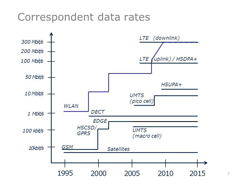 Correspondent data rates 7 1995 200020052010 10Mbit/s UMTS (pico cell) 10kbit/s GSM HSCSD/ GPRS EDGE 100kbit/s 1Mbit/s UMTS (macro cell) Satellites DECT 100Mbit/s 300Mbit/s 2015 LTE (uplink) / HSDPA+ LTE (downlink) WLAN 50Mbit/s 200Mbit/s HSUPA+