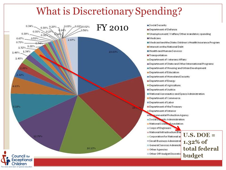 What is Discretionary Spending? U.S. DOE = 1.32% of total federal budget FY 2010