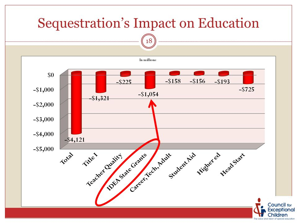Sequestration's Impact on Education 18