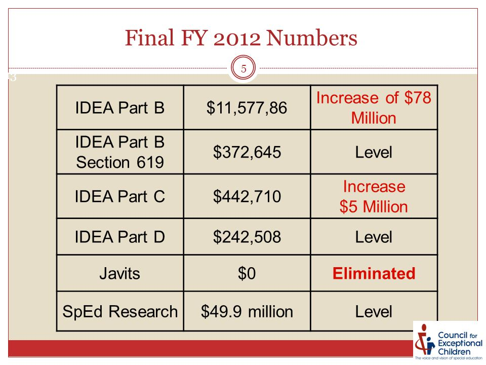 Final FY 2012 Numbers IDEA Part B$11,577,86 Increase of $78 Million IDEA Part B Section 619 $372,645Level IDEA Part C$442,710 Increase $5 Million IDEA Part D$242,508Level Javits$0Eliminated SpEd Research$49.9 millionLevel 13 5