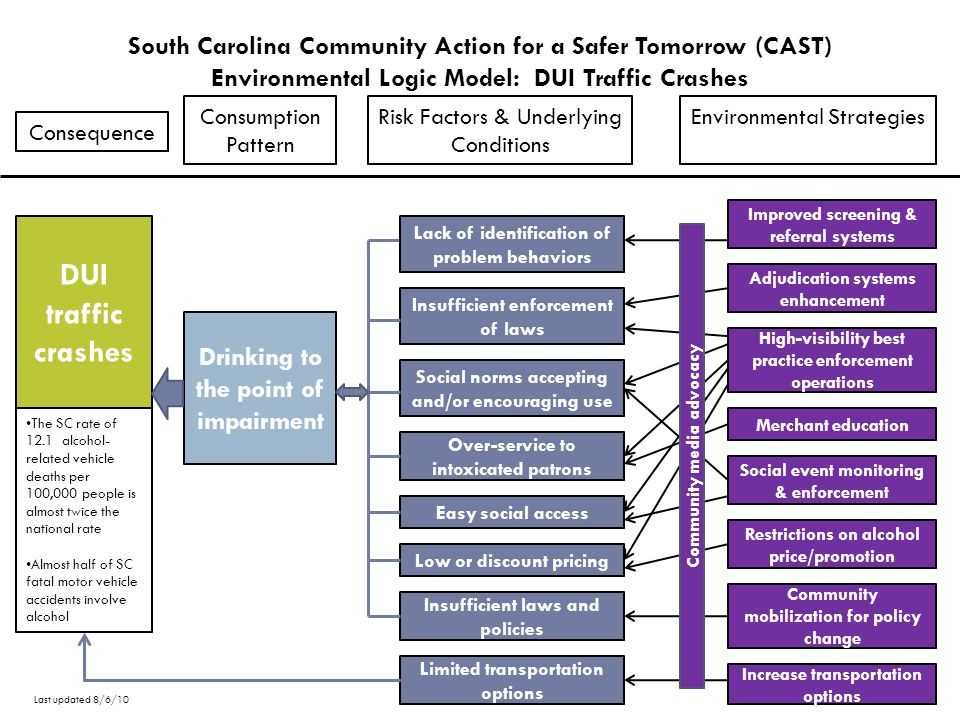 South Carolina Community Action for a Safer Tomorrow (CAST) Environmental Logic Model: DUI Traffic Crashes Consumption Pattern Risk Factors & Underlying Conditions Environmental Strategies Social norms accepting and/or encouraging use Insufficient enforcement of laws Easy social access Low or discount pricing Over-service to intoxicated patrons Insufficient laws and policies DUI traffic crashes High-visibility best practice enforcement operations Adjudication systems enhancement Merchant education Restrictions on alcohol price/promotion Social event monitoring & enforcement Community mobilization for policy change Consequence Limited transportation options Increase transportation options The SC rate of 12.1 alcohol- related vehicle deaths per 100,000 people is almost twice the national rate Almost half of SC fatal motor vehicle accidents involve alcohol Drinking to the point of impairment Lack of identification of problem behaviors Improved screening & referral systems Community media advocacy Last updated 8/6/10