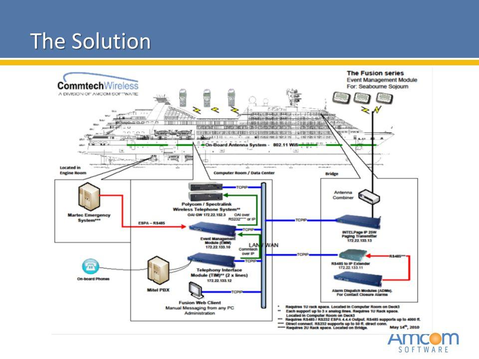 2010 Amcom Software CONFIDENTIAL The Solution