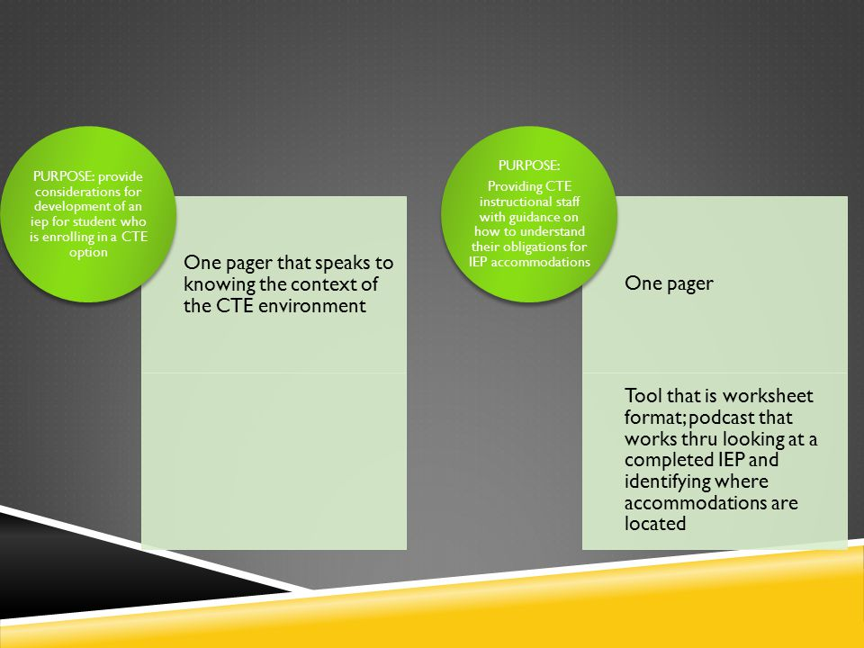 One pager that speaks to knowing the context of the CTE environment PURPOSE: provide considerations for development of an iep for student who is enrolling in a CTE option One pager Tool that is worksheet format; podcast that works thru looking at a completed IEP and identifying where accommodations are located PURPOSE: Providing CTE instructional staff with guidance on how to understand their obligations for IEP accommodations