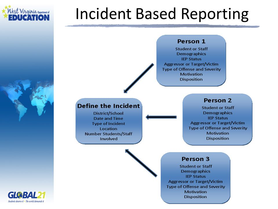 Incident Based Reporting