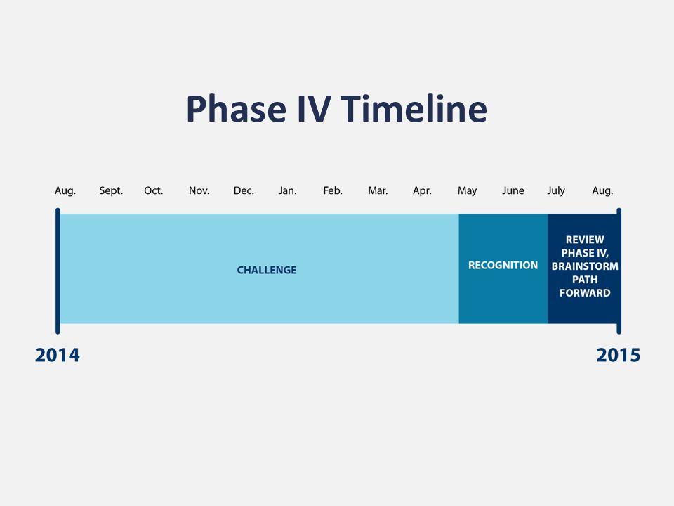 Phase IV Timeline