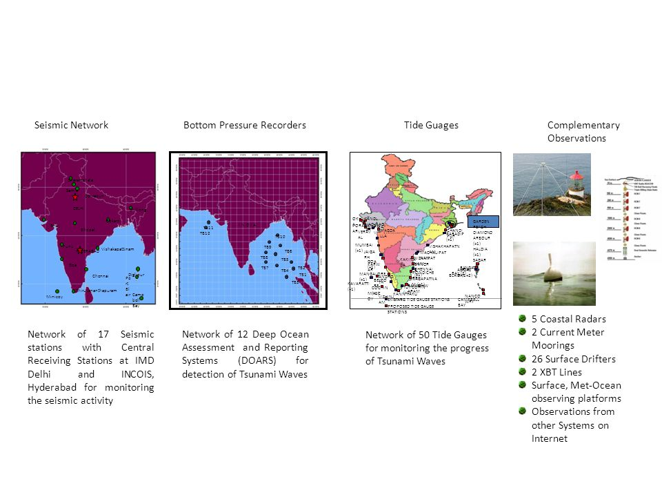 Bhuj Bhopal Bokaro Chennai Dehradun Samla Dharamshala DELHI HYDERABAD Goa Pune Shillong Thiruvananthapuram Minicoy Vishakapattinam Diglipur Po rt Bl air Camp bell Bay Network of 12 Deep Ocean Assessment and Reporting Systems (DOARS) for detection of Tsunami Waves Buoy under Lab Test TB4 TB1 TB5 TB6 TB3 TB2TB7 TB8 TB9 TB10 TB12 TB11 I N D I A Network of 17 Seismic stations with Central Receiving Stations at IMD Delhi and INCOIS, Hyderabad for monitoring the seismic activity KANNIYAKU MARI MAGDA LLA JAIGA RH RAMESHW ARAM PONDICHE RRY NIZAMPAT NAM AERIAL BAY ANDRO TH CAMPBELL BAY KAVARATTI (+1) VERAV AL ENNOR E EXISTING TIDE GAUGE STATIONS PROPOSED TIDE GAUGE STATIONS CHANDI PUR CHENNAI (+1) MACHALIPAT NAM VISHAKHAPATN AM PARADIP (+1) BEYPO RE MINIC OY COCHIN (+1) TUTICORIN (+1) NAGAPATNA M (+1) MANGALORE (+1) KARW AR GOA (+1) MUMBAI (+1) PORABAND AR VADINAG AR OKH A KANDL A NANCO WRY PORT BLAIR (1+2) RANGAT BAY (2) GARDEN REACH DIAMOND ARBOUR (+1) HALDIA (+1) SAGAR KAKINA DA VIZHINJ AM PIPA V 5 Coastal Radars 2 Current Meter Moorings 26 Surface Drifters 2 XBT Lines Surface, Met-Ocean observing platforms Observations from other Systems on Internet Network of 50 Tide Gauges for monitoring the progress of Tsunami Waves Seismic NetworkBottom Pressure RecordersTide GuagesComplementary Observations Tsunami and Storm Surges Observational Network