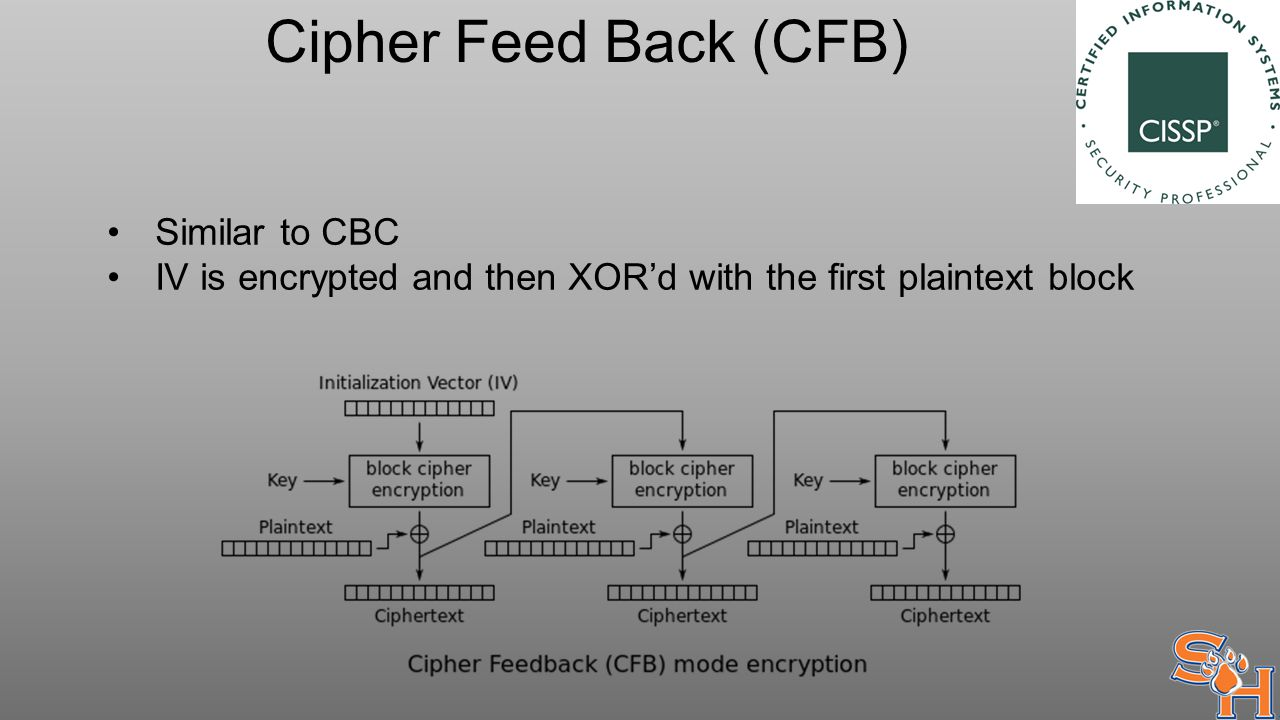 Cipher Feed Back (CFB) Similar to CBC IV is encrypted and then XOR'd with the first plaintext block