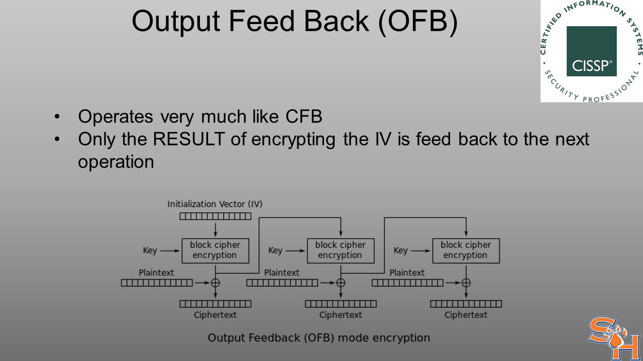 Output Feed Back (OFB) Operates very much like CFB Only the RESULT of encrypting the IV is feed back to the next operation