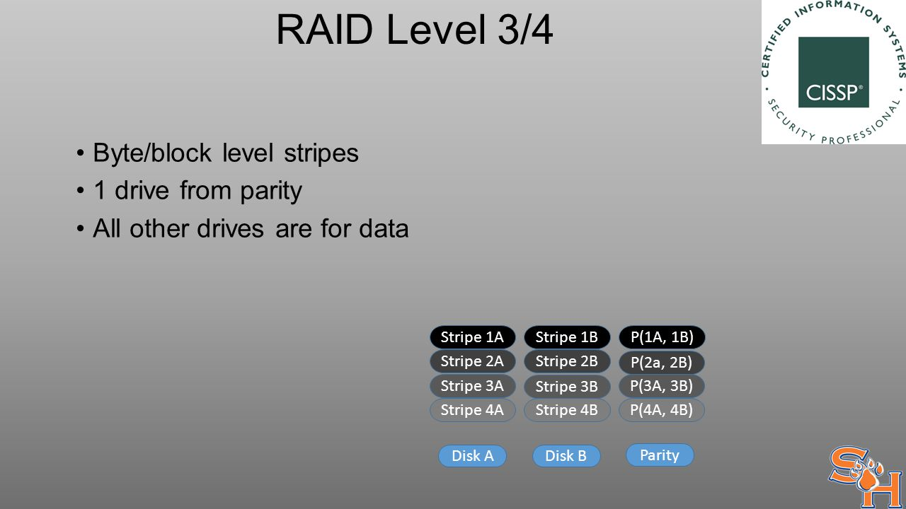 RAID Level 3/4 Byte/block level stripes 1 drive from parity All other drives are for data Stripe 1AStripe 1BP(1A, 1B) Stripe 2A Stripe 2B P(2a, 2B) Stripe 3A Stripe 3B P(3A, 3B) Stripe 4A Disk A Stripe 4B P(4A, 4B) Disk B Parity