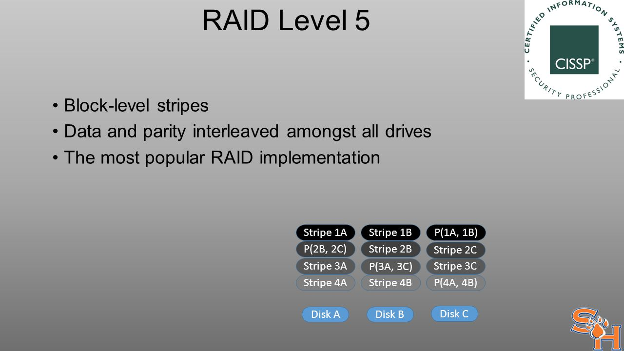 RAID Level 5 Block-level stripes Data and parity interleaved amongst all drives The most popular RAID implementation Stripe 1AStripe 1BP(1A, 1B) P(2B, 2C) Stripe 2B Stripe 2C Stripe 3A P(3A, 3C) Stripe 3C Stripe 4A Disk A Stripe 4B P(4A, 4B) Disk B Disk C