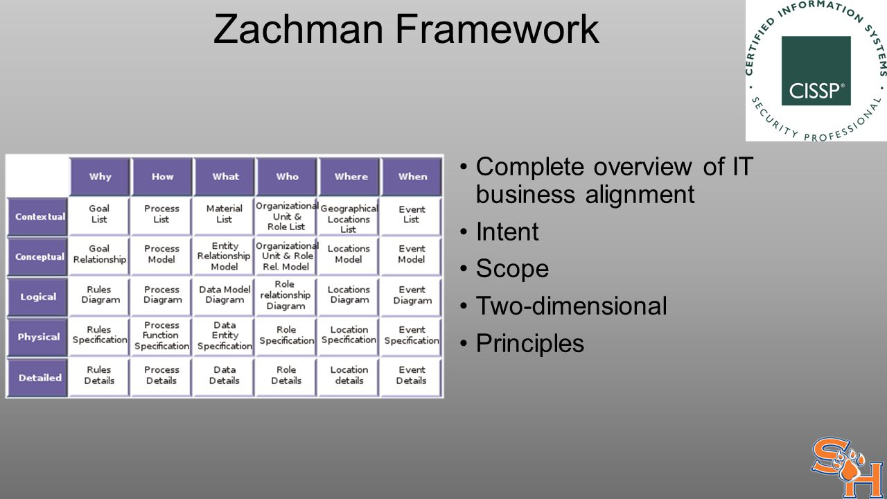 Zachman Framework Complete overview of IT business alignment Intent Scope Two-dimensional Principles