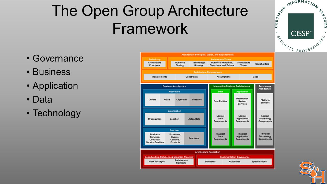 The Open Group Architecture Framework Governance Business Application Data Technology