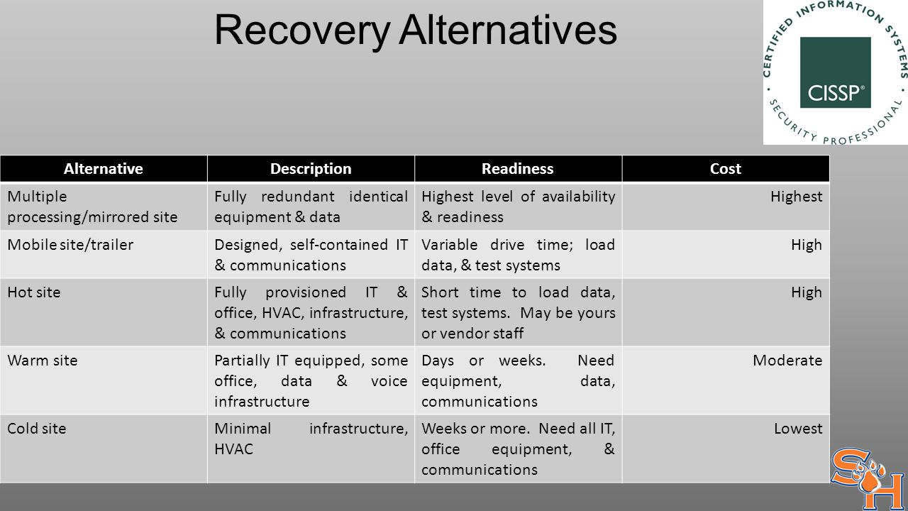 Recovery Alternatives AlternativeDescriptionReadinessCost Multiple processing/mirrored site Fully redundant identical equipment & data Highest level of availability & readiness Highest Mobile site/trailerDesigned, self-contained IT & communications Variable drive time; load data, & test systems High Hot siteFully provisioned IT & office, HVAC, infrastructure, & communications Short time to load data, test systems.