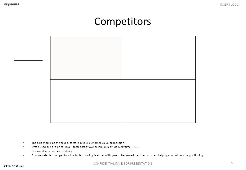 INSERT LOGO Competitors CONFIDENTIAL INVESTOR PRESENTATION 5 The axis should be the crucial factors in your customer value proposition Often used axis are price, TCO – total cost of ownership, quality, delivery time, ROI… Realism & research = credibility Analyze selected competitors in a table showing features with green check-marks and red crosses, helping you define your positioning et _________________________________ <30% do it well