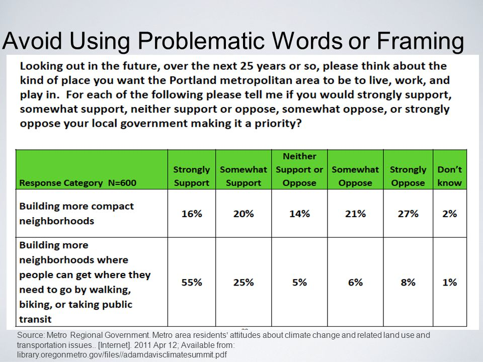 Avoid Using Problematic Words or Framing Source: Metro Regional Government. Metro area residents' attitudes about climate change and related land use