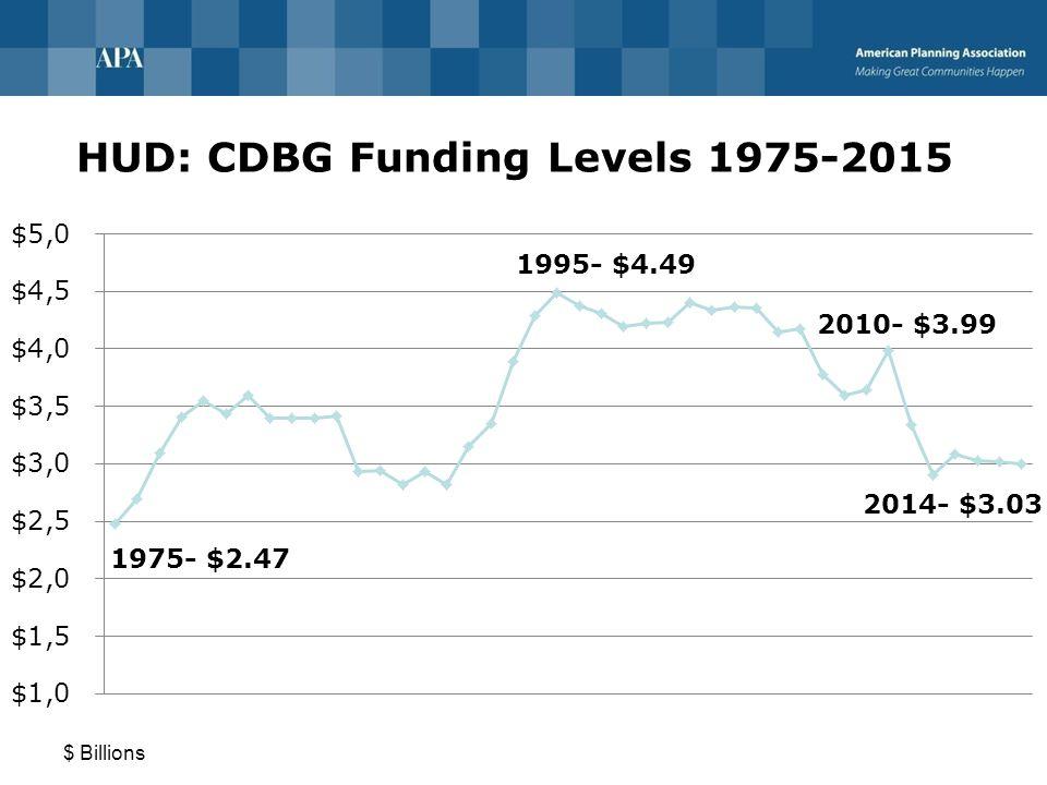 HUD: CDBG Funding Levels 1975-2015 $ Billions