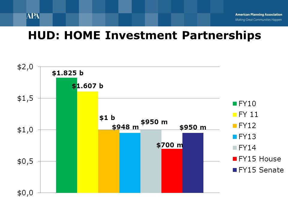 HUD: HOME Investment Partnerships
