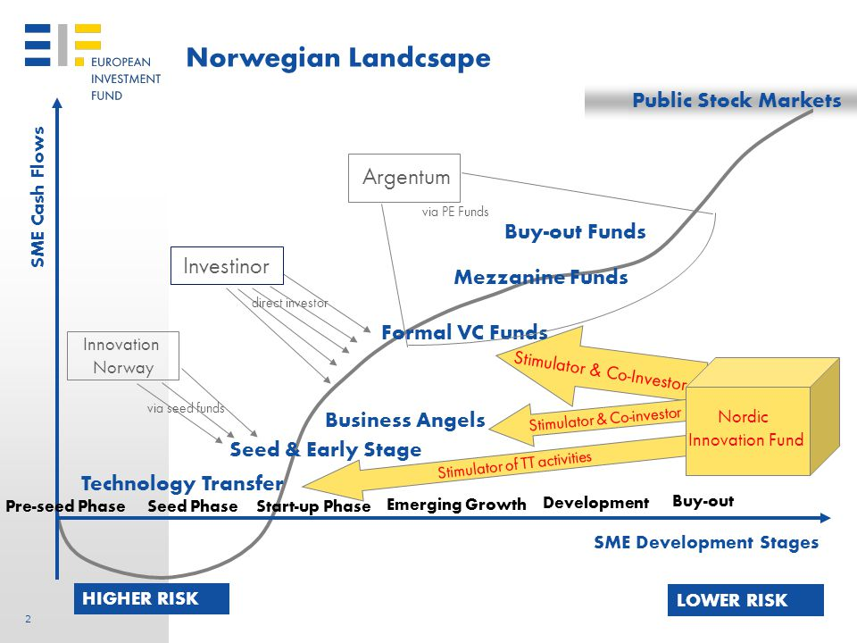 2 2 Public Stock Markets SME Cash Flows SME Development Stages Pre-seed Phase HIGHER RISK Seed PhaseStart-up Phase LOWER RISK Emerging Growth Development Buy-out Funds Norwegian Landcsape Business Angels Seed & Early Stage Mezzanine Funds Buy-out Technology Transfer Formal VC Funds Argentum Innovation Norway via seed funds direct investor via PE Funds Nordic Innovation Fund Stimulator & Co-Investor Stimulator & Co-investor Stimulator of TT activities Investinor