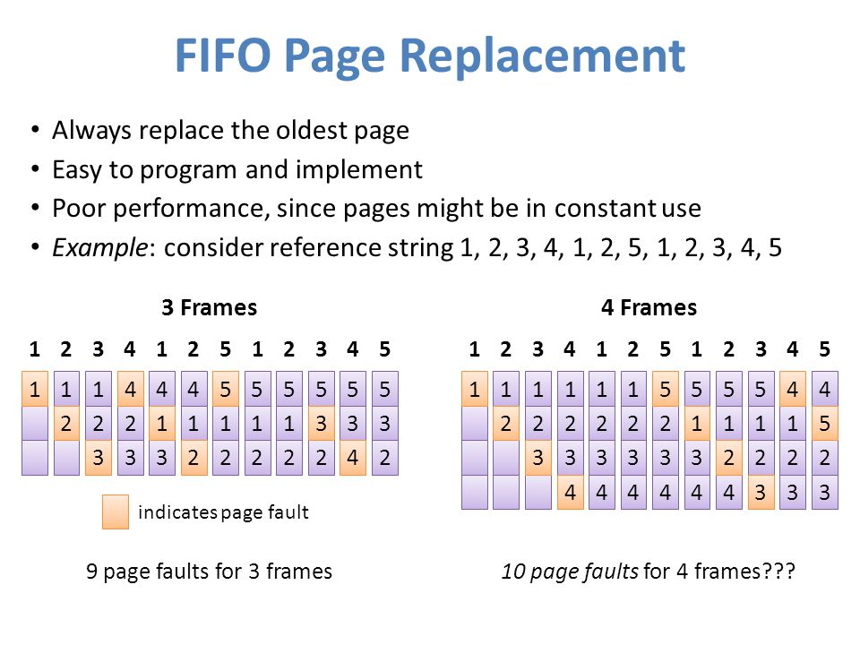 FIFO Page Replacement Always replace the oldest page Easy to program and implement Poor performance, since pages might be in constant use Example: con
