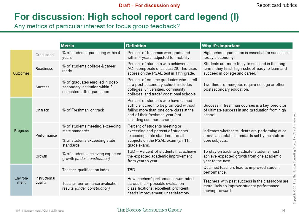 110711 IL report card ACM 3 vLTM.pptx 14 Draft – For discussion only Copyright © 2011 by The Boston Consulting Group, Inc.