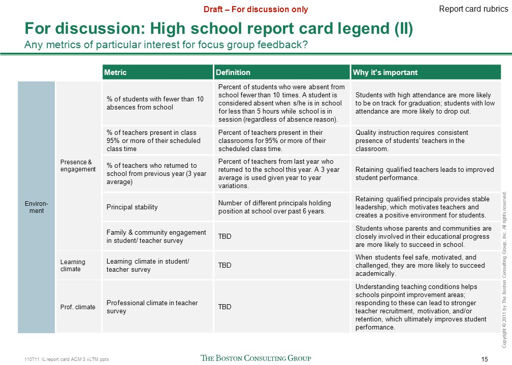 110711 IL report card ACM 3 vLTM.pptx 15 Draft – For discussion only Copyright © 2011 by The Boston Consulting Group, Inc.