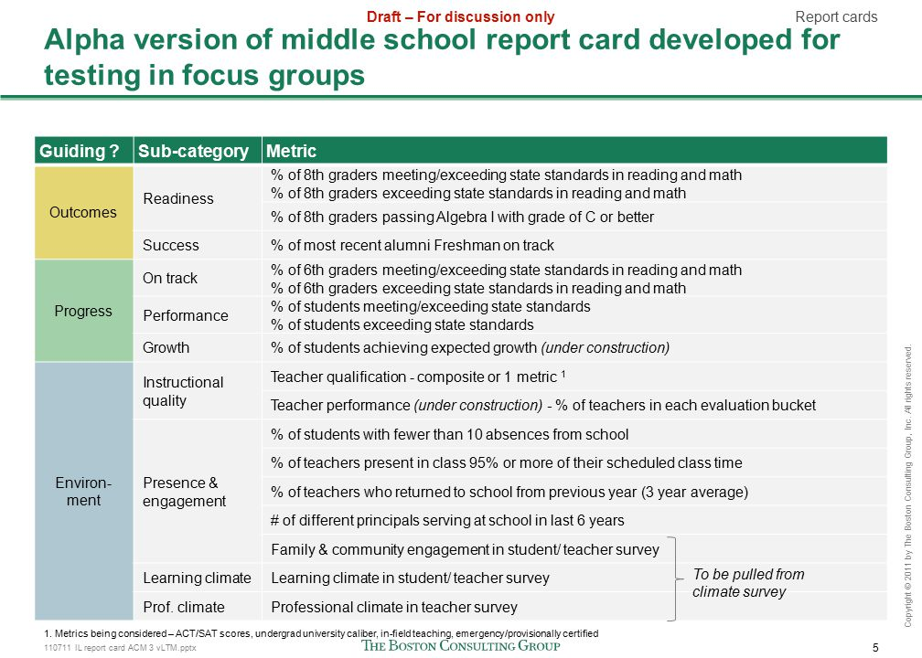 110711 IL report card ACM 3 vLTM.pptx 5 Draft – For discussion only Copyright © 2011 by The Boston Consulting Group, Inc.