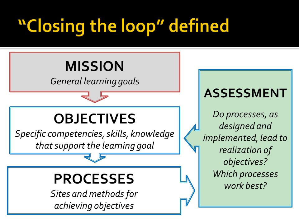 MISSION General learning goals OBJECTIVES Specific competencies, skills, knowledge that support the learning goal PROCESSES Sites and methods for achieving objectives ASSESSMENT Do processes, as designed and implemented, lead to realization of objectives.