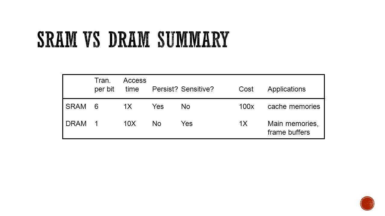 Tran.Access per bit timePersist Sensitive CostApplications SRAM61XYesNo100xcache memories DRAM110XNoYes1XMain memories, frame buffers