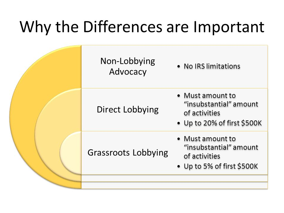 """Why the Differences are Important Non-Lobbying Advocacy Direct Lobbying Grassroots Lobbying No IRS limitations Must amount to """"insubstantial"""" amount o"""