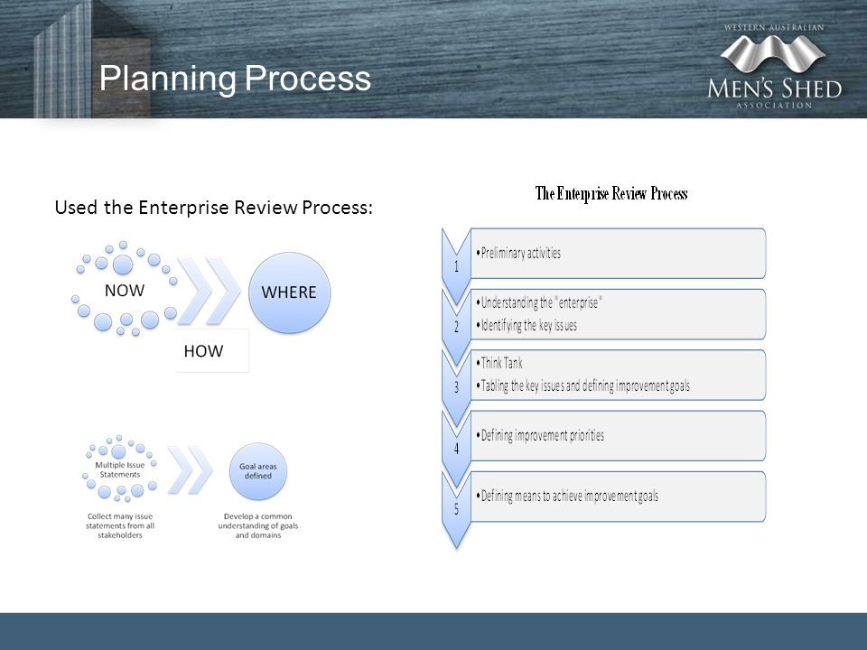 Planning Process Used the Enterprise Review Process: