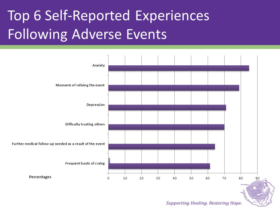 Top 6 Self-Reported Experiences Following Adverse Events