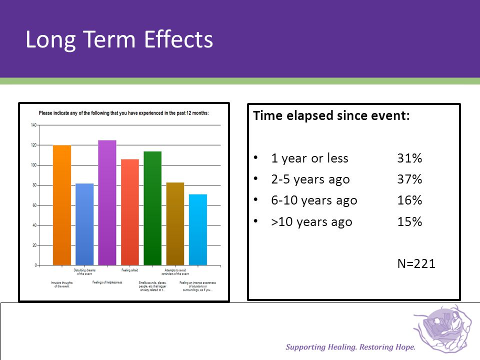 Time elapsed since event: 1 year or less31% 2-5 years ago37% 6-10 years ago16% >10 years ago15% N=221 Long Term Effects