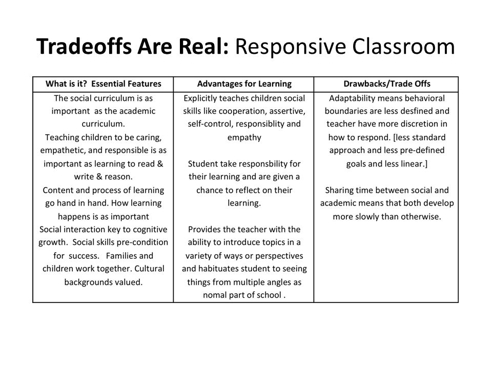 Tradeoffs Are Real: Responsive Classroom